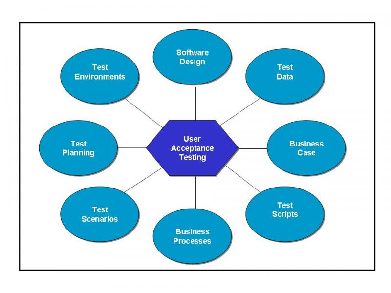 find out more about user acceptance testing template